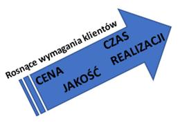 lean-dlaczego-implementujemy-metodologie-lean